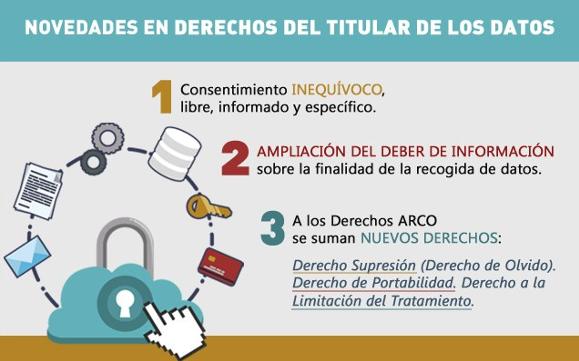 Claves de la Nueva Regulación de Datos Personales